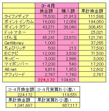 2018年3・4月報酬実績