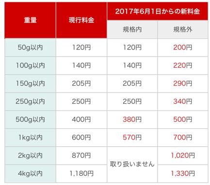 6月1日から定形外郵便の料金が大きく変わります!