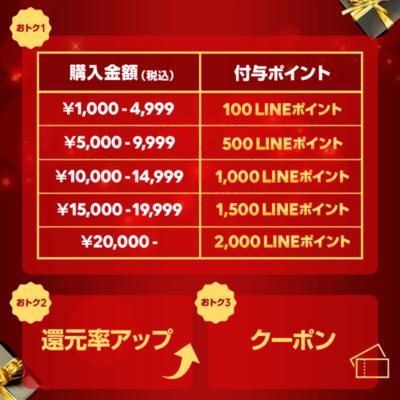 【LINEショッピング3つのお得祭】2万円利用で最大P2000還元!ふるさと納税やヤフショ併用がアツイ