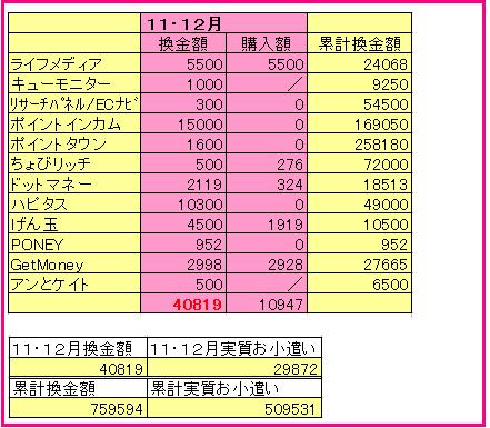 11・12月報酬実績と、よいお年を~^^