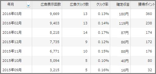 忍者AdMax 約1年半で750円越しました