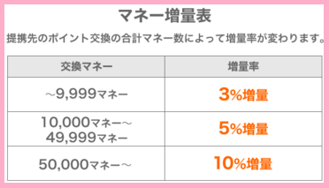 infoQ ドットマネーへのポイント交換で最大10%増量キャンペーン!